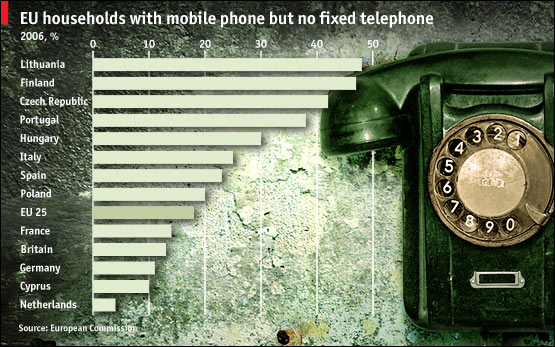 E.U. Households with Only Mobile Phones, No Fixed Telephones
